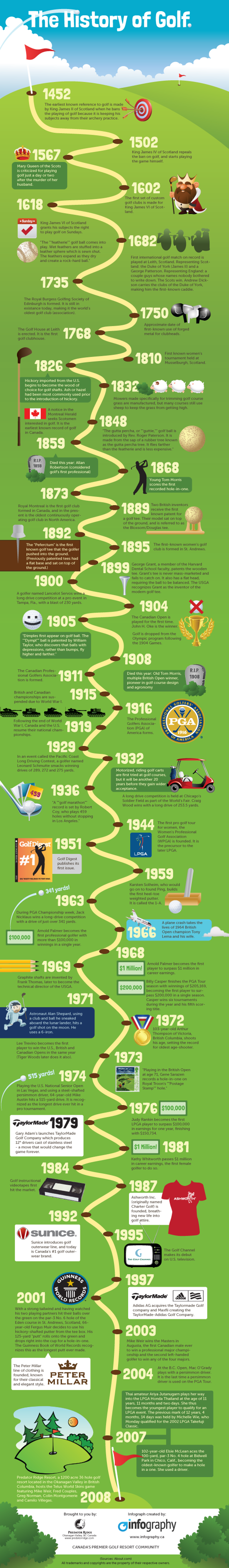 The origin and history of golf